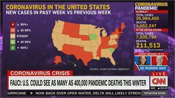 全美單日新增又破4萬 多州加強防疫
