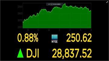 科技股領漲 華爾街三大指數收高