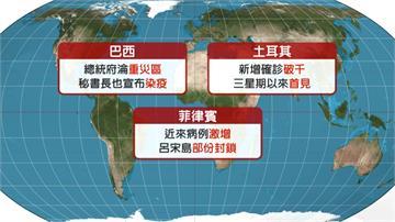 全球確診破1916萬例  染疫亡人數逾71萬人