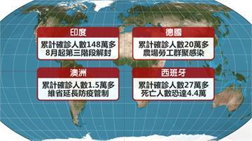 全球染疫數破1648萬 病故數至少65萬人