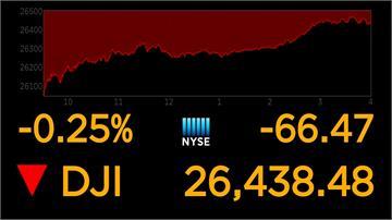 美中貿易談判生變 道瓊收盤下挫66點