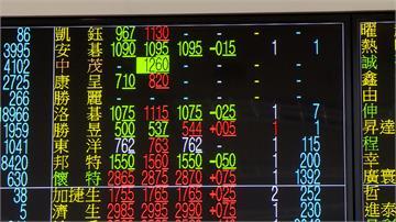 股匯不同調!台股跌百點 新台幣升1.5分