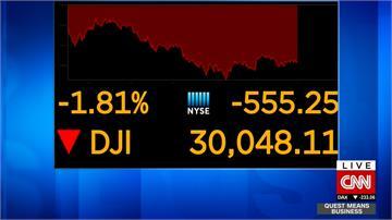 美股又坐蹺蹺板 道瓊收跌逾600點