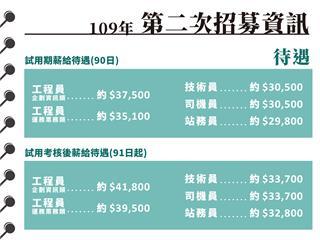 不想當北市25K中低收戶?桃捷徵才薪水4萬