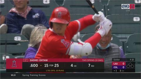 MLB/二刀流大谷春訓第五轟 追平前輩酷斯拉紀錄