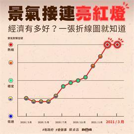 快新聞/3月景氣持續熱絡 蘇貞昌:景氣強強滾接連亮紅燈