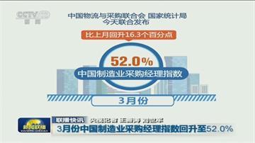 中3月份製造業PMI為52 高於市場預期