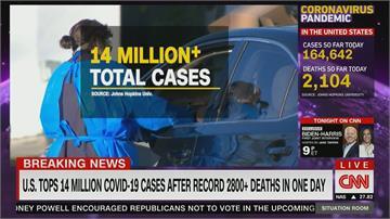 單日3100人死亡創新高 美疫情續燒