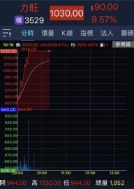 力旺股價衝破1000元 台股再現九千金