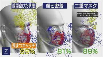 雙層口罩效果加倍?日超級電腦分析:戴法正確最重要