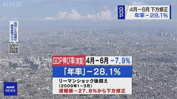 1955年以來最大跌幅!日本第二季GDP跌28.1%