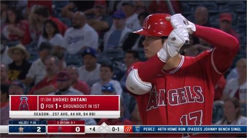MLB/前一場主投8局飆10K!大谷翔平沒休息罕見扛第三棒