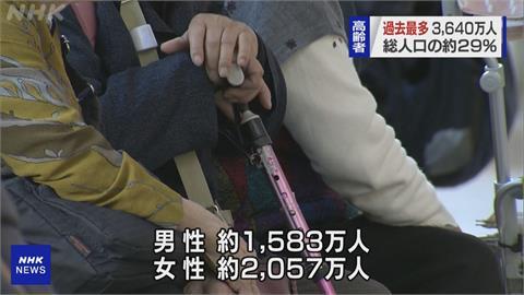 高齡化最嚴重國家 日本65歲以上年占總人口29.1%創新高