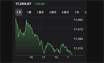 貨櫃三雄續重挫 台股中小型股回檔收跌133點