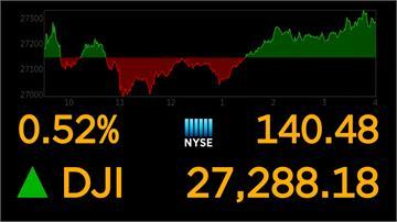 亞馬遜與科技類股領漲 美股反彈收紅
