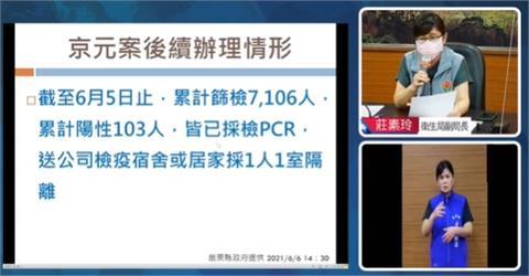 快新聞/苗栗本土再+75! 京元電最新PCR採檢結果194人陽性