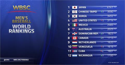 快新聞/史上新高! WBSC男子棒球世界排名「台灣衝到第2」擊敗美韓