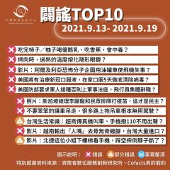 事實查核/【2021/9/13-2021/9/19】闢謠TOP10
