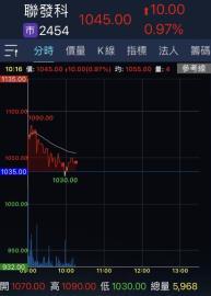 聯發科創新天價1090元 市值壓過鴻海登台股第2