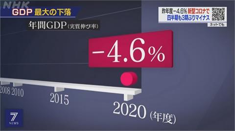 疫情重創日經濟 去年GDP-4.6%創1995年來新低