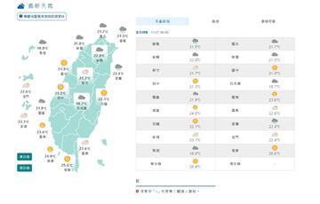 快新聞/東北季風增強!北台灣高溫降7度 中南部日夜溫差大