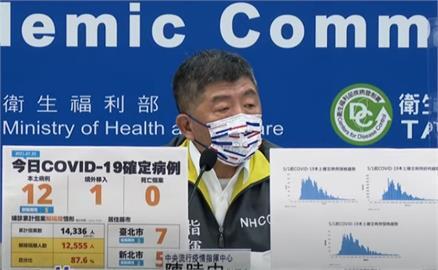 快新聞/本土再增12例、無死亡! 台北7例最多、新北5