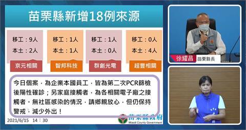 快新聞/苗栗新增18例! 京元電員工10例、電子廠家庭接觸者5例