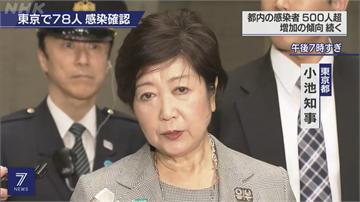 日本確診破兩千 東京知事呼籲盡快發布緊急事態宣言