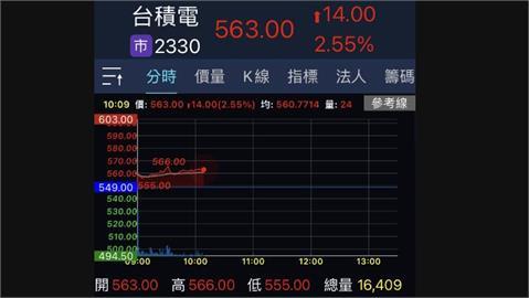 台積電股價早盤彈漲16元 市值增4148億元