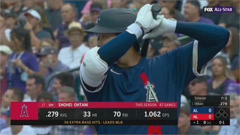 MLB/大谷明星賽先發二刀流 1局無失分打擊繳白卷