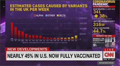 Delta變異株佔英99%病例 世衛警告將成全球主流