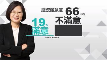 蔡總統滿意度探低 最新民調「柯戰2020」穩贏藍綠