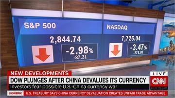 美中貿易戰擴大!道瓊崩跌767點今年以來最慘