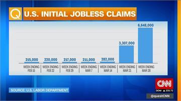 武漢肺炎重創美國經濟!失業率再創新高 逾660萬人提領救濟金