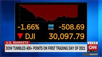 美股新年開市首日 三大指數跌逾1%