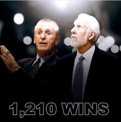 馬刺教練波波維奇第1210勝 並列NBA總教練史上第四