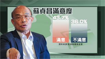 蔡政府「最接地氣閣揆」!蘇貞昌滿意度43.7%