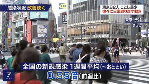 疫情趨緩!日本全境連3天確診低於千人
