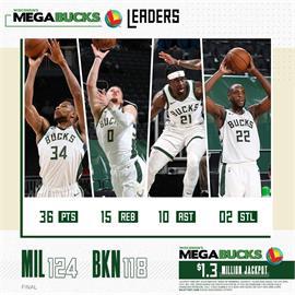 NBA/連兩戰衝破籃網 公鹿搶下季後賽門票
