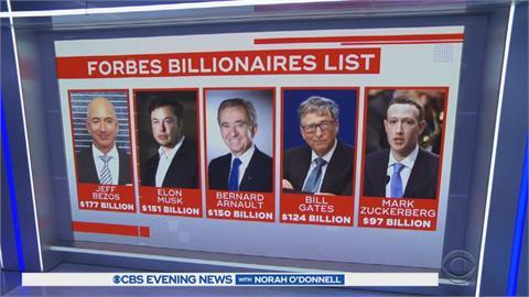 富比世全球富豪排行榜  台灣首富郭台銘身價70億美元