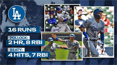 MLB/道奇2球員都轟滿貫砲 合灌15分打點寫紀錄