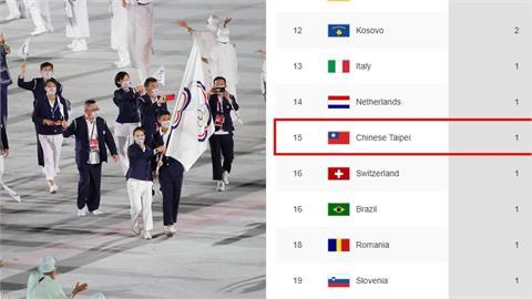 東奧/世界替台灣發聲!加拿大媒體超挺秀國旗幫正名