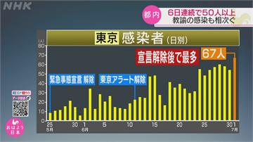 東京單日新增67確診 日官方:不排除再度進入緊急狀態