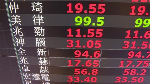 台股反攻大漲700點 萬六、半年線一舉收復