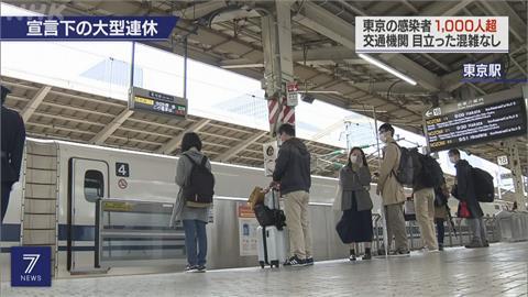 日本緊急狀態下黃金周登場 東京再增逾千人確診