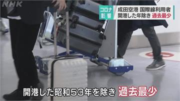 日疫情邊境管制 成田國際線人數銳減8成