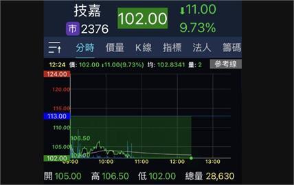 比特幣一度暴跌30% 概念股技嘉重挫跌停