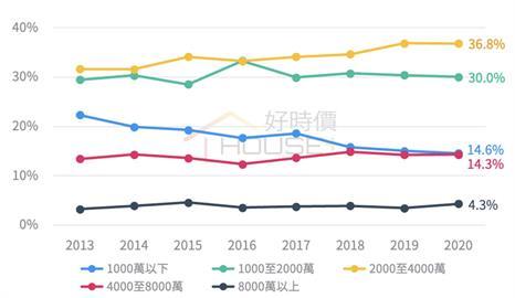 台北只剩有錢人在買 1000萬元房子8年少8%