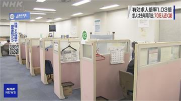 疫情重創景氣! 日本「完全失業率」飆到3%