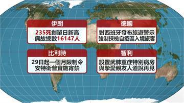 武漢肺炎/全球染疫數破1673萬 病故數至少66萬人